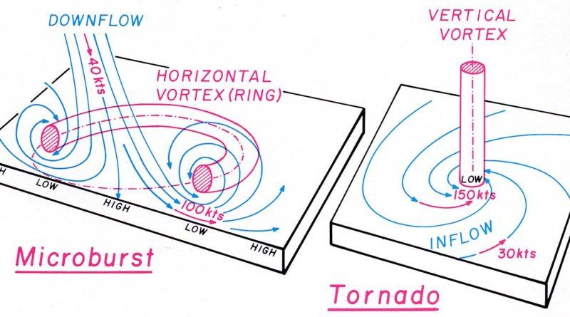 Lo schema dei venti associati ai due differenti fenomeni