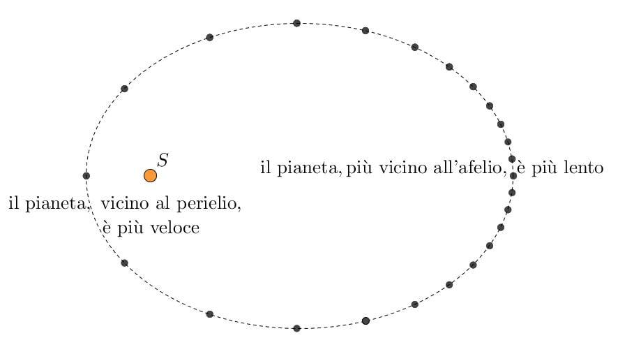 Schema semplificativo della seconda legge di Keplero