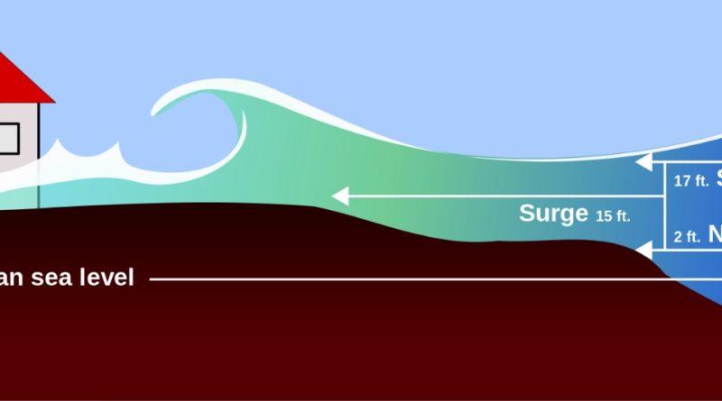 Cause e conseguenze dello Storm-Sourge (Onda di Tempesta)